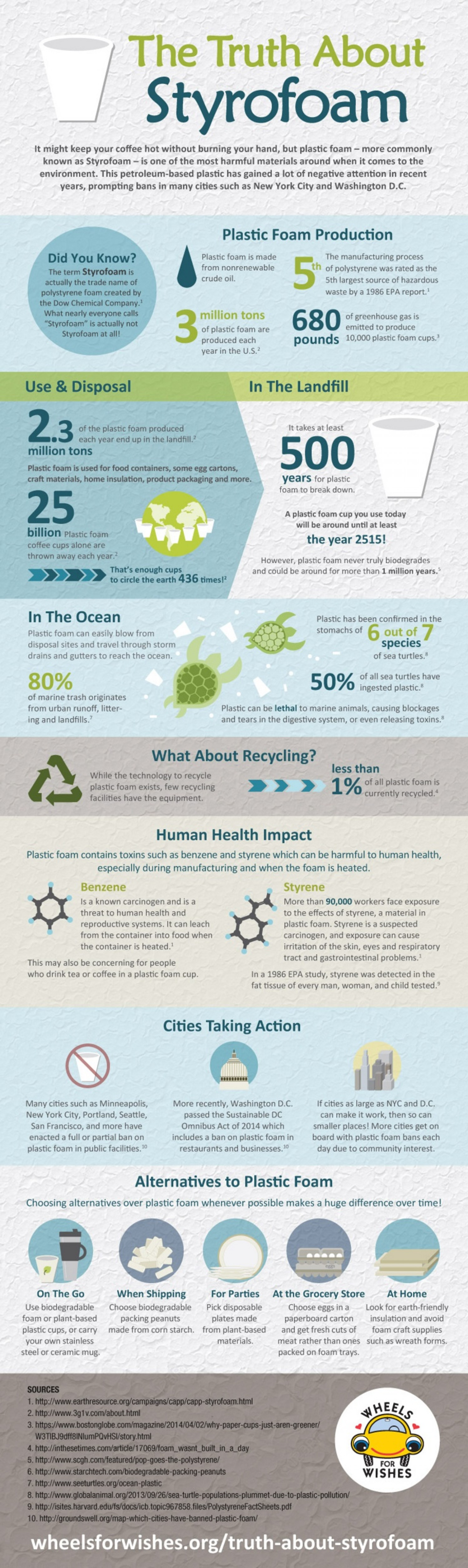 The Impact of Plastic Foam on Human Health and the Environment