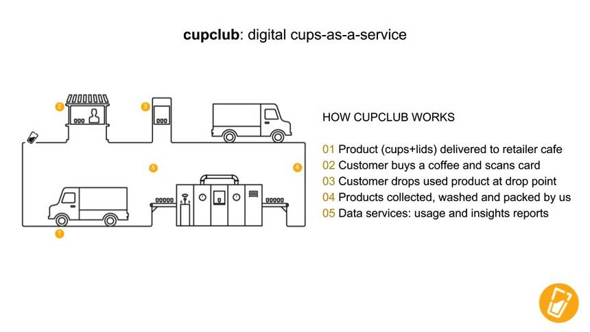 CupClub is a poster child for sustainable, circular design