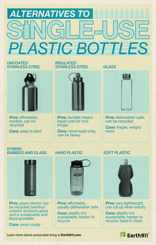 Infographic: Alternatives to Single-Use Plastic Bottles
