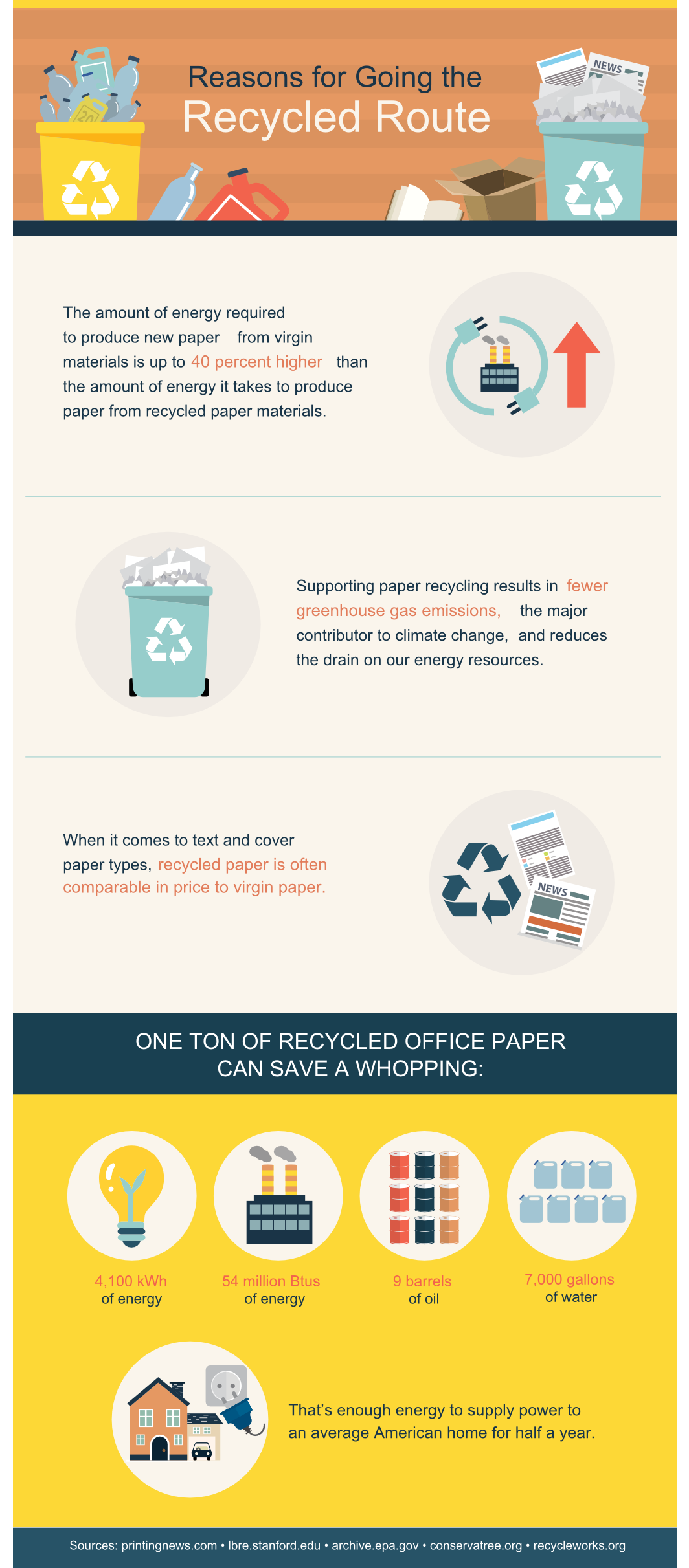 The Whys and Hows of Paper Recycling and Using Recycled Paper in the Workplace