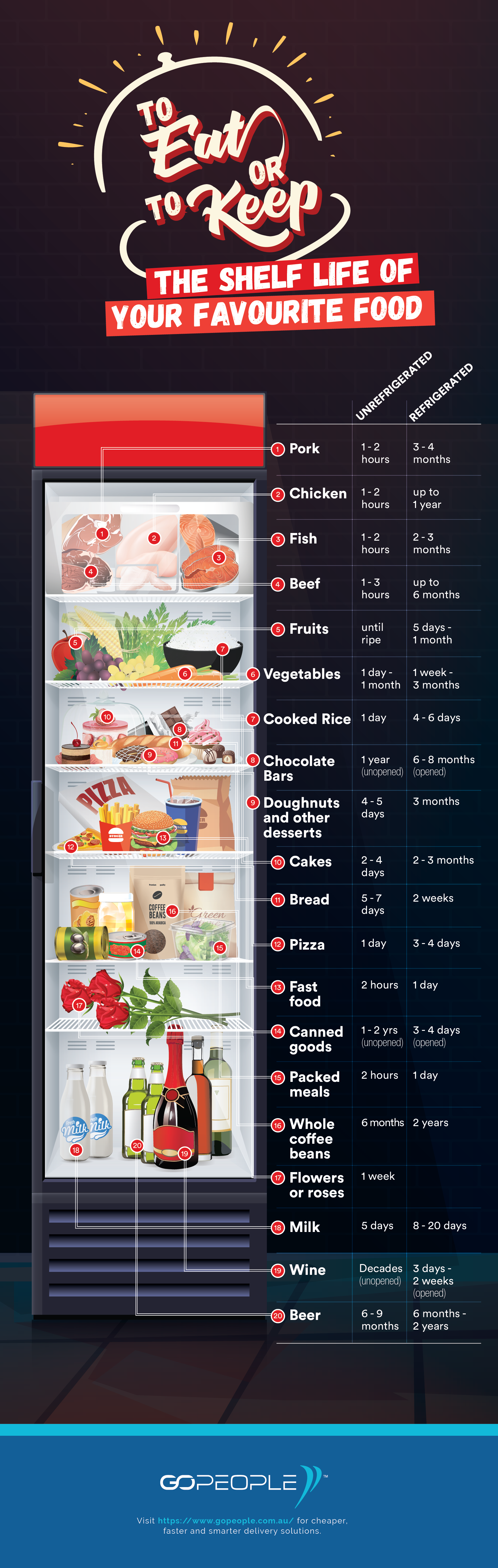 To Eat or To Keep: The Shelf Life of Your Favorite Goods